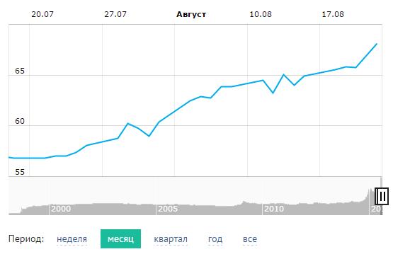До станции Дно Соцсети реагируют на падение рубля