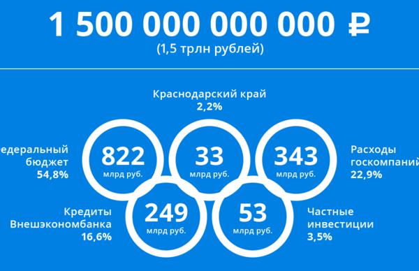«Не стоила столько, сколько говорили». Глава «ВТБ24» оценил расходы Олимпиады 2014