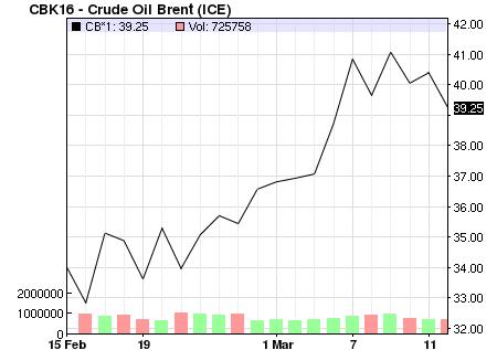 oil feb mar