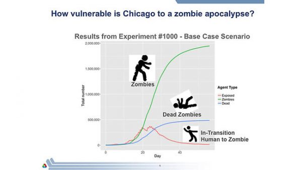 ct-zombie-chart-argonne-bsi-photo-20161031