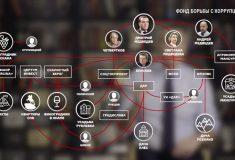 Дворцы, усадьбы, виноградники. О чём говорится в расследовании ФБК об имуществе Медведева