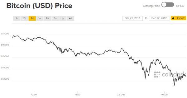 salierų bitcoin
