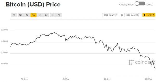 cara indėlis bitcoin vip pirkti bitcoin nyc