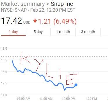 Кайли Дженнер обвалила акции одним твитом. На самом деле нет, но твит был мощный