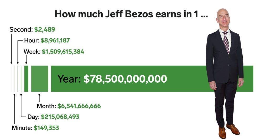 Джефф Безос задонатил на помощь Австралии. Но, кажется, богатейший человек земли ошибся с нолями в чеке