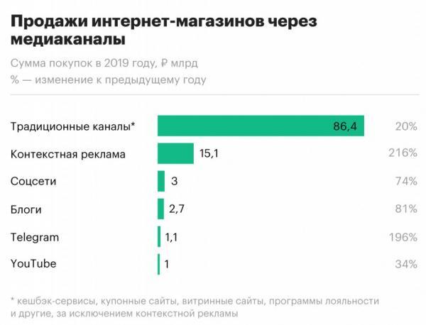 Telegram всего за год помог продать товаров на миллиард рублей. А в России он всё еще заблокирован