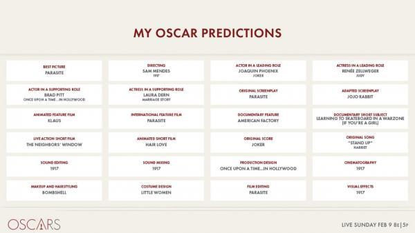 """Киноакадемия случайно слила свои прогнозы на """"Оскар"""". Но картинку им подкинули, а виноват вообще твиттер"""