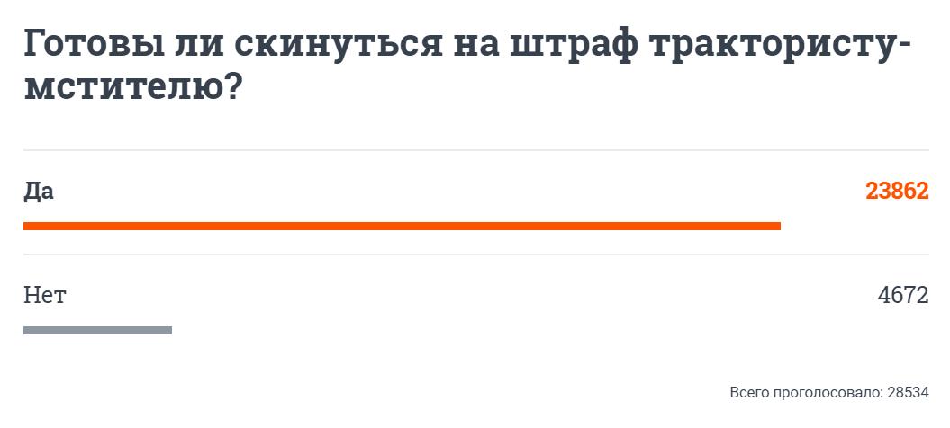 В Екатеринбурге тракторист заблокировал дорогу смотрителю камеры. И это мститель, которого мы заслужили