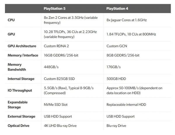 Sony презентовала PlayStation 5. И она уступает по мощности конкурентам - зато вам пригодятся старые игры
