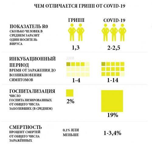 Чем отличается COVID-19 от сезонного гриппа и что из них опаснее. Главное заблуждение о коронавирусе