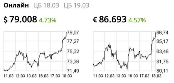 Курс доллара впервые с 2016 года превысил 79 рублей, а евро - 86. Паника растёт, а цены на нефть падают