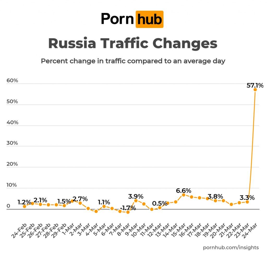 Трафик Pornhub подскочил во всём мире из-за бесплатного премиума. И Россия в этом рейтинге бьёт рекорды