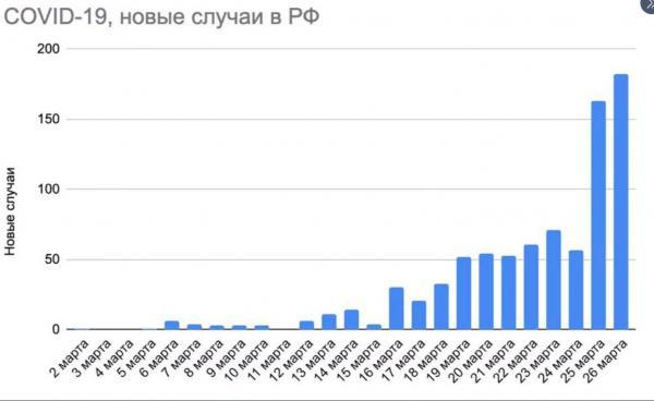 """В Сети обсуждают """"итальянский сценарий"""" распространения коронавируса в России. И не все настроены радужно"""