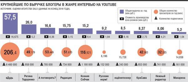 Сколько зарабатывают блогеры-интервьюеры? Бесспорный лидер - Юрий Дудь, который просто обожает этот вопрос