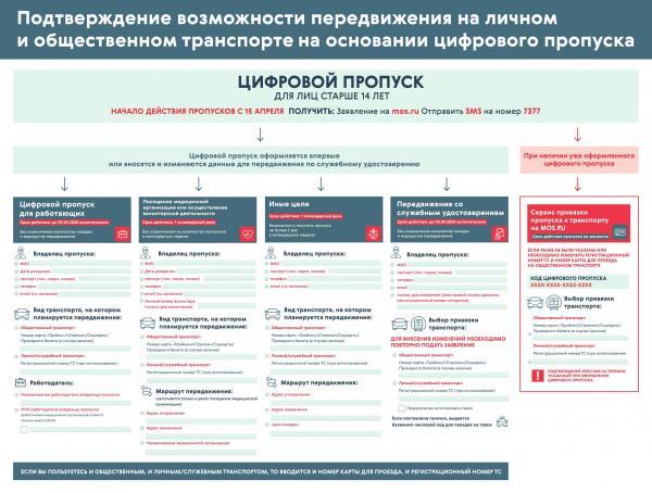 Собянин ужесточил пропускной режим в Москве. Штраф для водителей теперь гарантирован - достаточно одной камеры