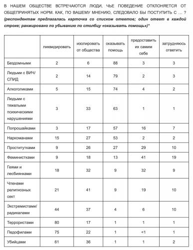 Россияне соглашаются на ликвидацию геев, лесбиянок и феминисток. Но, похоже, проблема не в ответах, а в опросе