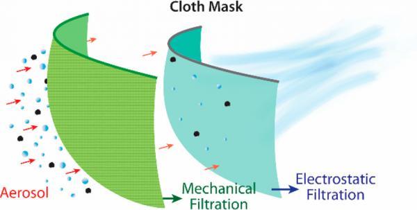 Американцы рассказали, из чего лучше шить маски. И они помогут - но станут самым дорогим предметом в гардеробе