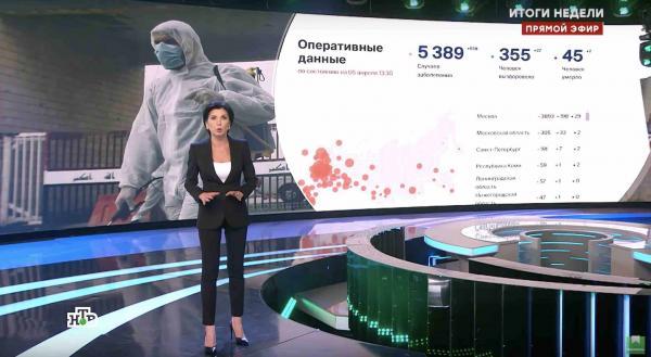Ирада Зейналова сообщила в прямом эфире о 40 000 погибших от COVID-19. Официальная статистика совсем другая