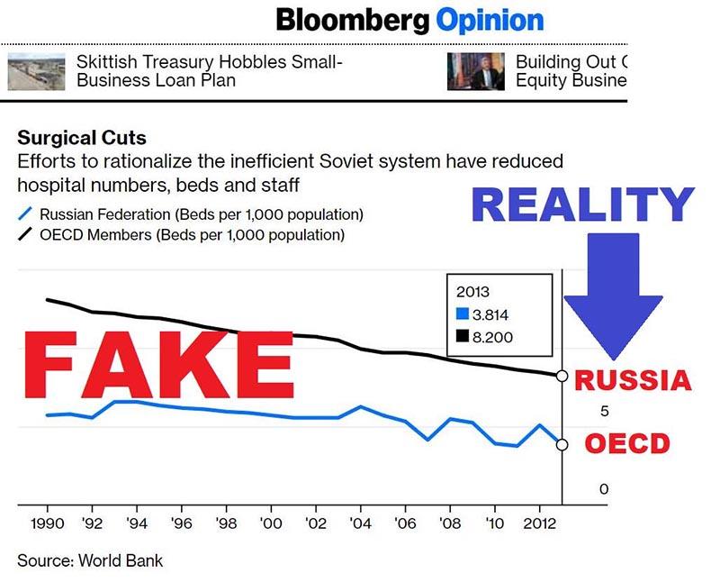 Российское посольство поймало СМИ из США на подтасовке фактов о пандемии в России. И журналисты отреагировали