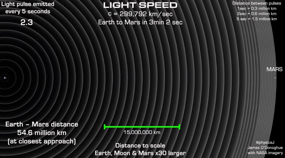 Учёный показал - космос больше, чем кажется. Достаточно увидеть, как свет от Земли перемещается к Марсу
