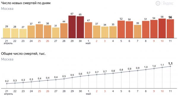 """Реальное число жертв COVID-19 в России может быть на 70 процентов больше. А ведь """"подсчитаны"""" только столицы"""