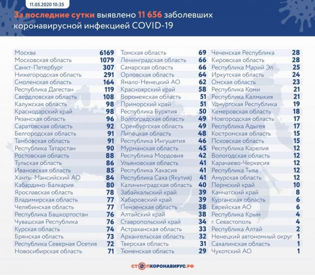 """Россия поднялась на третье место по количеству заражённых COVID-19. Но люди уверены, что ещё не все """"успехи"""""""