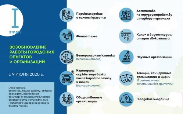 Собянин отменяет в Москве самоизоляцию, но многие люди не рады. Они боятся коронавируса и шутят о голосовании