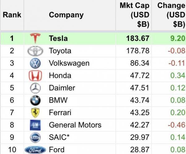 Илон Маск похвастался, что Tesla - лучший производитель машин. Но гению стоило посмотреть во все отчёты