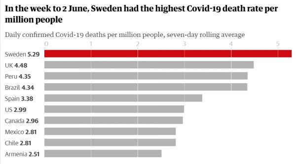 """Швеция впервые признала - её """"путь"""" не сработал. Без жёсткого карантина в стране умерло """"слишком много людей"""""""