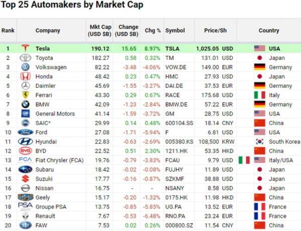 Tesla стала самым дорогим автобрендом в мире. И победу над бензином Илон Маск отпраздновал Стонкс-мемами