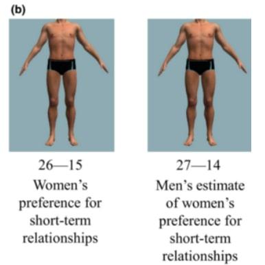 Учёные выяснили, какие типы парней и девушек нравятся противоположному полу. Мы всегда жили в обмане