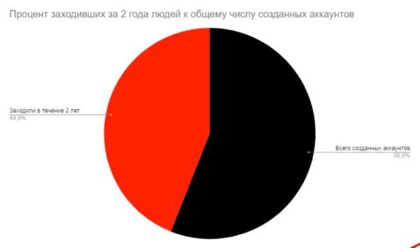 """SMM-специалист считает, что пользователи за 2 года стали заходить во """"ВКонтакте"""" на 30 процентов реже"""